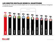 El smartphone domina el tiempo que las personas dedican al mundo digital