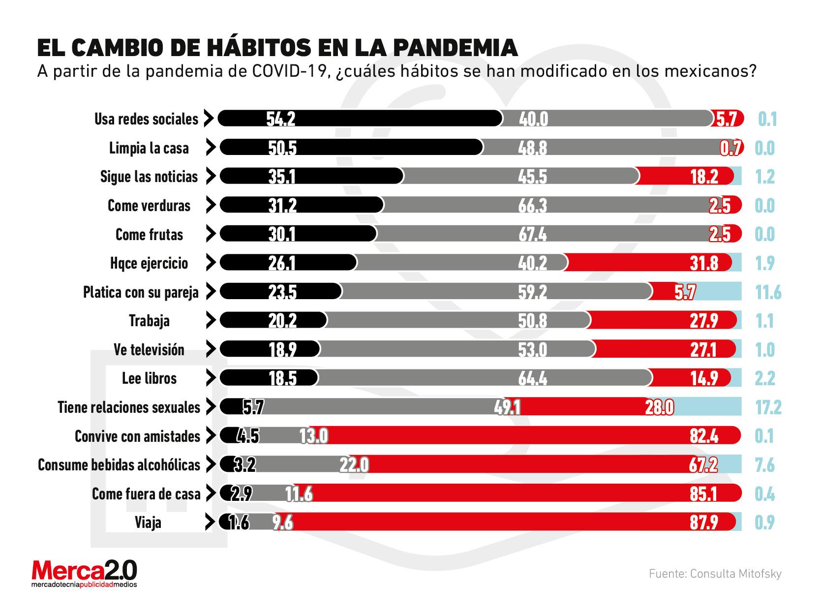 Así se han modificado algunos hábitos del consumidor mexicano en la pandemia