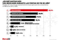 ¿En qué celebración gastan más los mexicanos durante esta época?