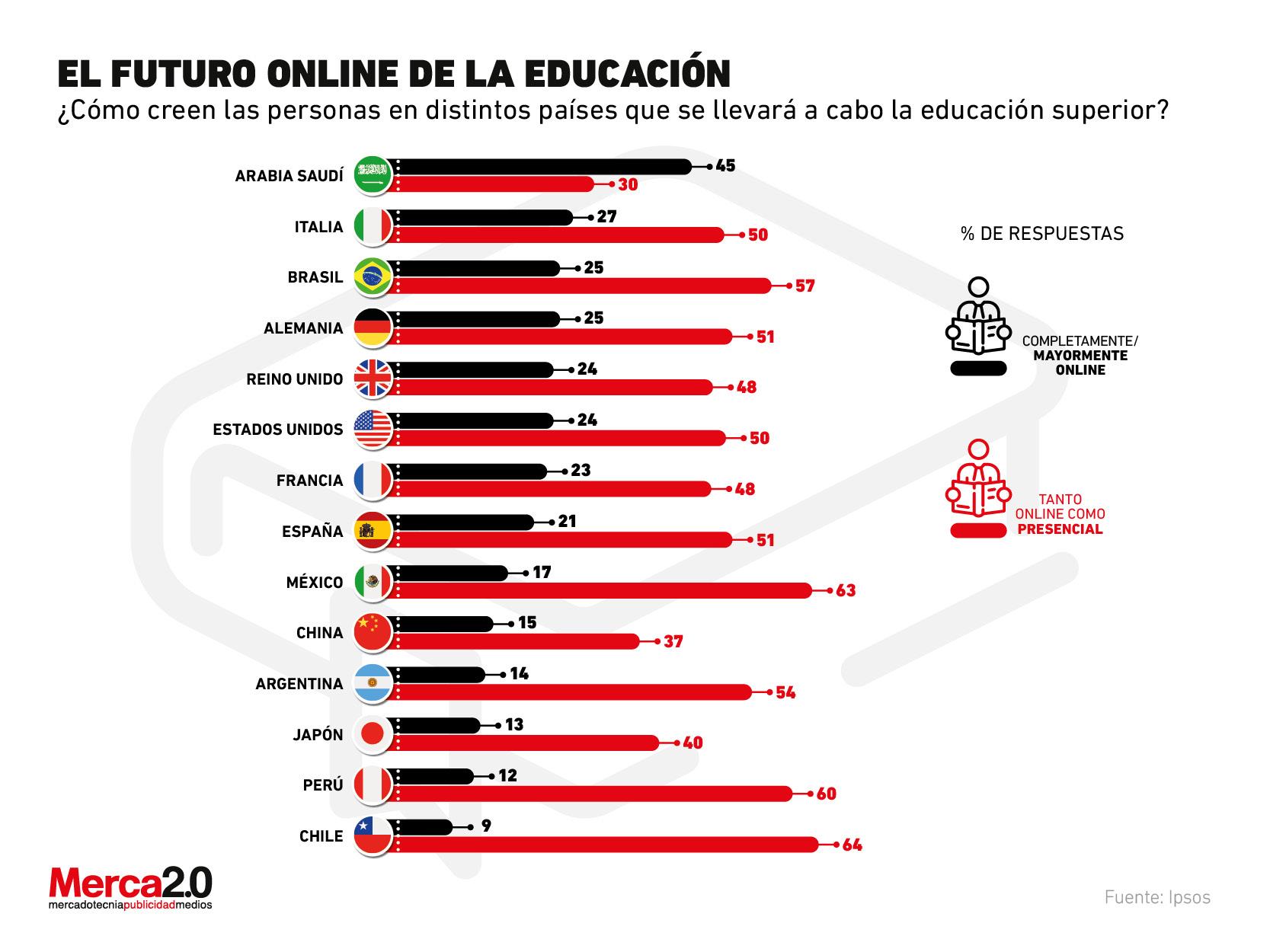 El futuro de la educación online según los distintos países
