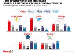 Esto es lo que piensan los mexicanos sobre las distintas vacunas para Covid-19