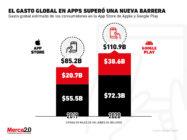El gasto en apps tuvo un logro importante en 2020 que tu marca debe considerar