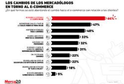 Los cambios en el e-commerce que están atendiendo los mercadólogos