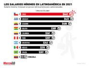 Así se encuentran los salarios mínimos en Latinoamérica en este 2021