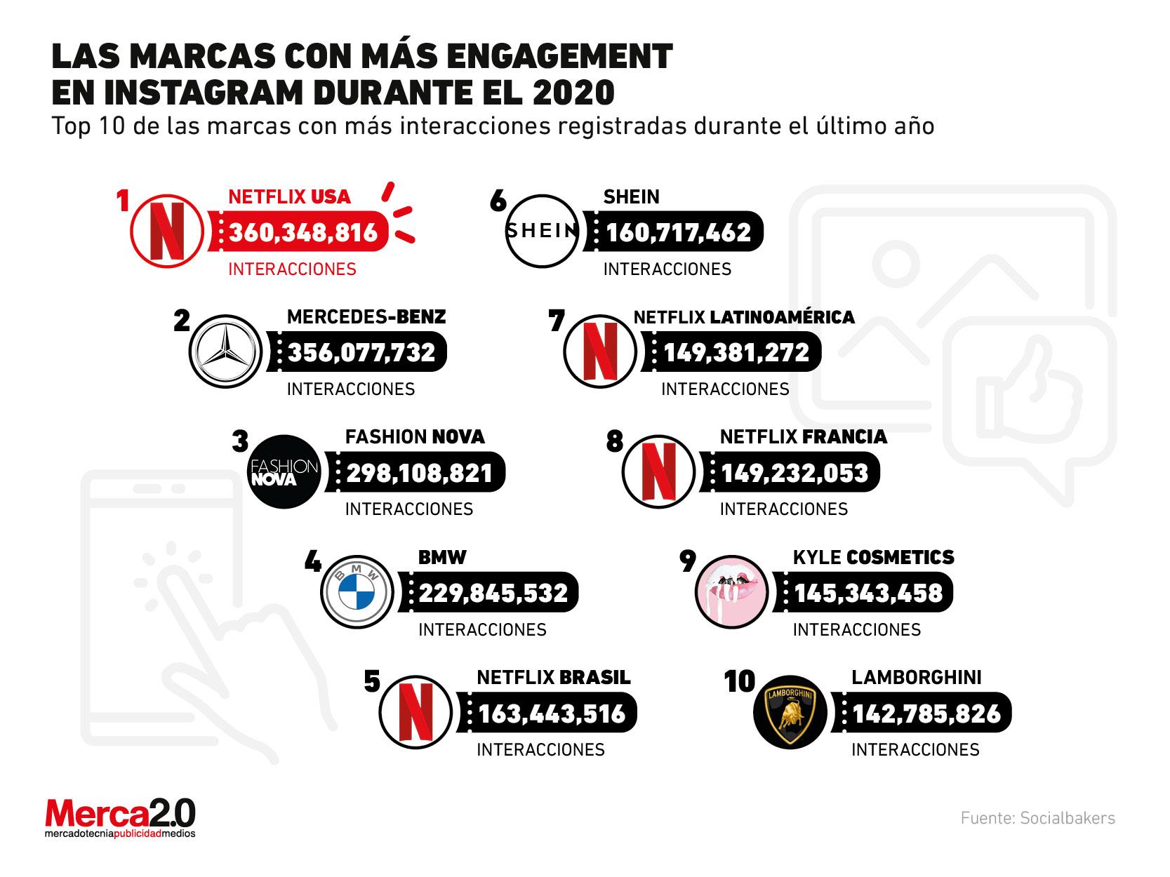 Estas son las marcas que tuvieron más engagement en Instagram en 2020