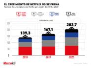 2020 fue el año en que Netflix superó la barrera de los 200 millones de suscriptores