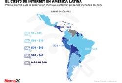 Así es como se compara el costo del internet en Latinoamérica