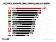 Los niveles de confianza que las personas tienen hacia las empresas