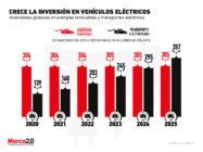 El futuro de la industria automotriz es eléctrico