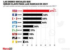 ¿Qué redes sociales serán importantespara las marcas en este 2021?