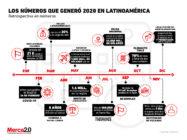 El paso del 2020 en los distintos países de Latinoamérica