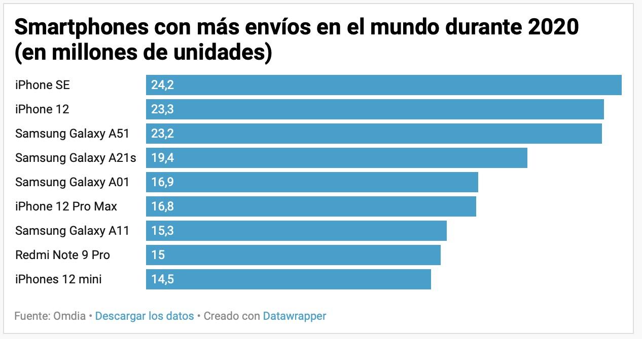 iPhone 11 es el smartphone más popular del mundo