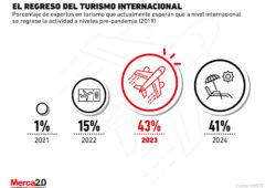 La industria del turismo aún está a años de su recuperación