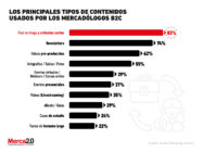 Estos son los contenidos que más utilizan los mercadólogos en el segmento B2C