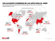 Los alcances de las apps de citas en el mundo