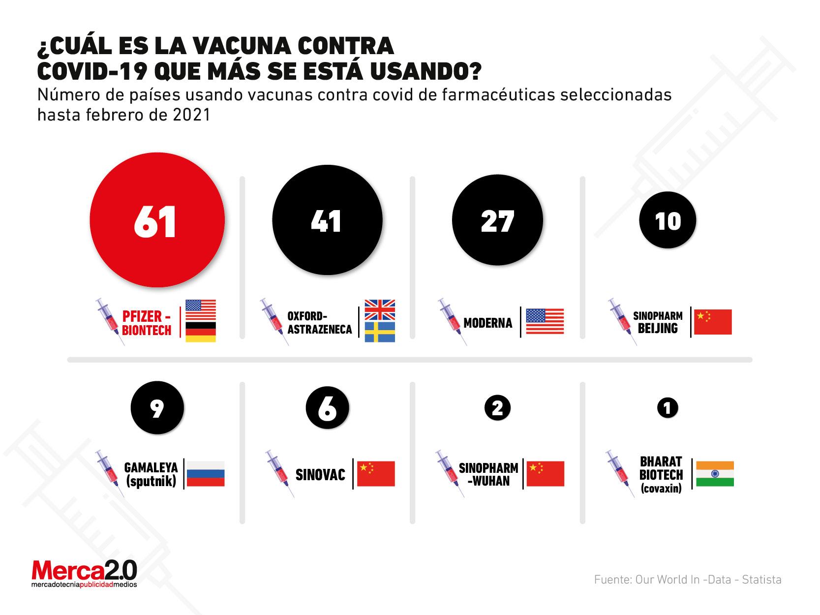 Las vacunas contra Covid-19 que más se están usando en el mundo