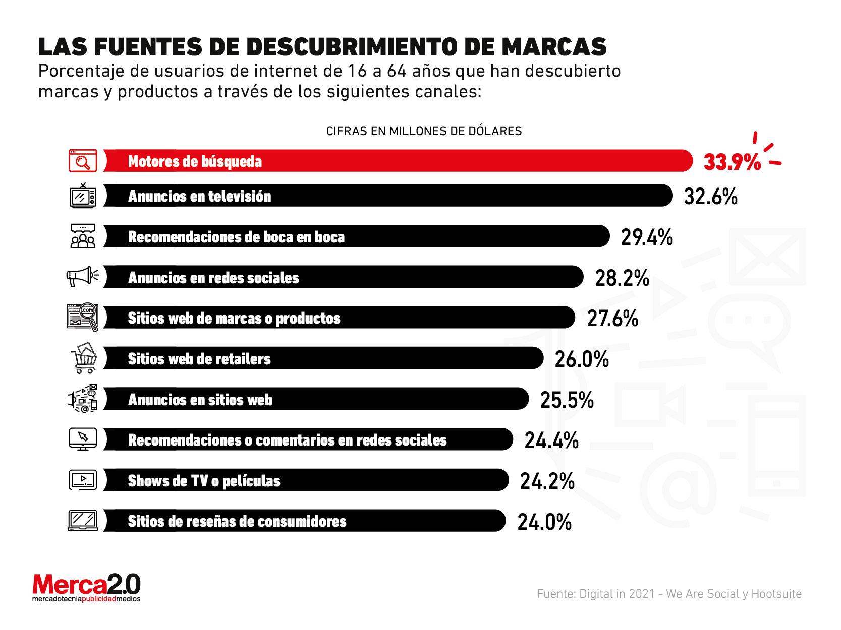 Las principales fuentes donde el consumidor descubre a las marcas