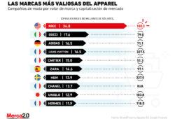 Las marcas de moda más valiosas en la actualidad