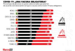 ¿Debería ser obligatoria la vacunación contra Covid-19? Esto es lo que piensan en distintos países