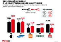 Apple logra retomar el liderazgo en la industria de los smartphones