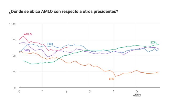 Aprobación presidencial Oraculus.