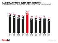 ¿Qué tan popular ha sido el Super Bowl en México?