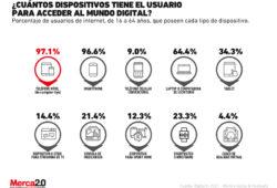 Los principales dispositivos con los que cuentan los consumidores