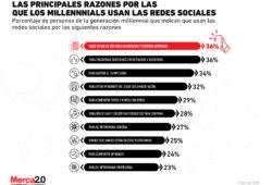 ¿Por qué los millennials hacen uso de las redes sociales?
