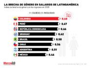 México es el país de Latinoamérica que está más lejos de cerrar la brecha salarial de género