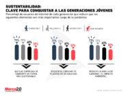 La sustentabilidad es clave para que las marcas puedan conquistar a las generaciones jóvenes