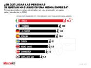 Los países donde la gente dura más tiempo en su trabajo