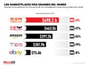 Amazon no es el gigante de los marketplaces, aún tiene rivales por superar