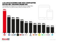 Estas son las apps que más datos comparten desde iOS