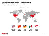 Los ingresos que genera el agua en el mundo