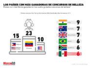 México uno de los países que más premios de belleza ha recibido