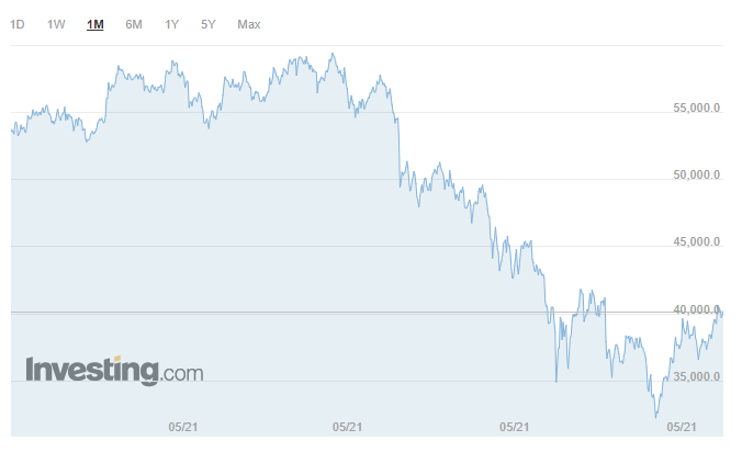 bitcoin precio mayo