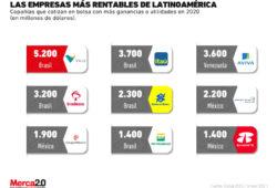 Empresas latinoamericanas más rentables