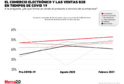 e commerce y ventas business to business