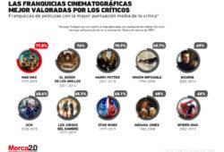 Gráfica del día: Las franquicias cinematográficas mejor valoradas por los críticos