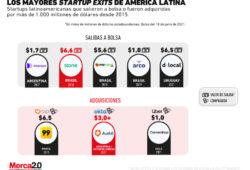 Gráfica del día: Startups latinoamericanas, las mayores operaciones de salida.