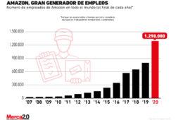 Gráfica del día: Empleos generados por Amazon a nivel mundial