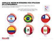 Gráfica del día: Google encabeza la lista de los motores de búsqueda más utilizados en Latinoamérica
