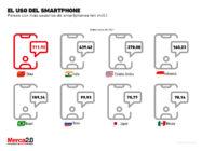 Gráfica del día: El uso de smartphone
