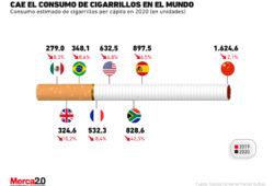 Gráfica del día: Cae el consumo de cigarrillos en el mundo
