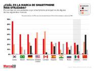 Gráfica del día: ¿Cuál es la marca de smartphone más utilizada?