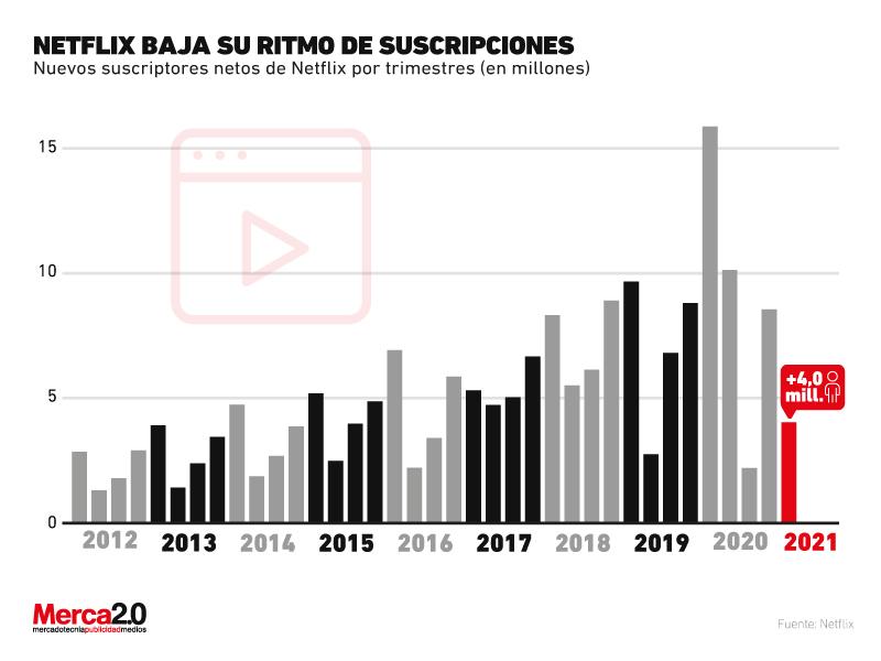 Gráfica del día: Netflix baja su ritmo de suscripciones