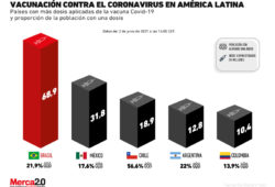 Gráfica del día: Vacunación contra el coronavirus en América Latina
