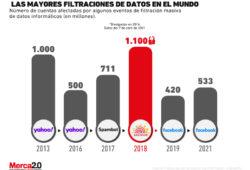 Gráfica: Mayores filtraciones de datos del mundo