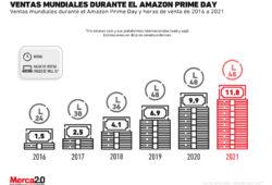 Gráfica del día: Ventas mundiales durante el Amazon Prime Day