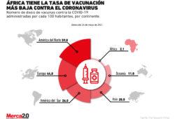 Gráfica del día: Vacunación en África